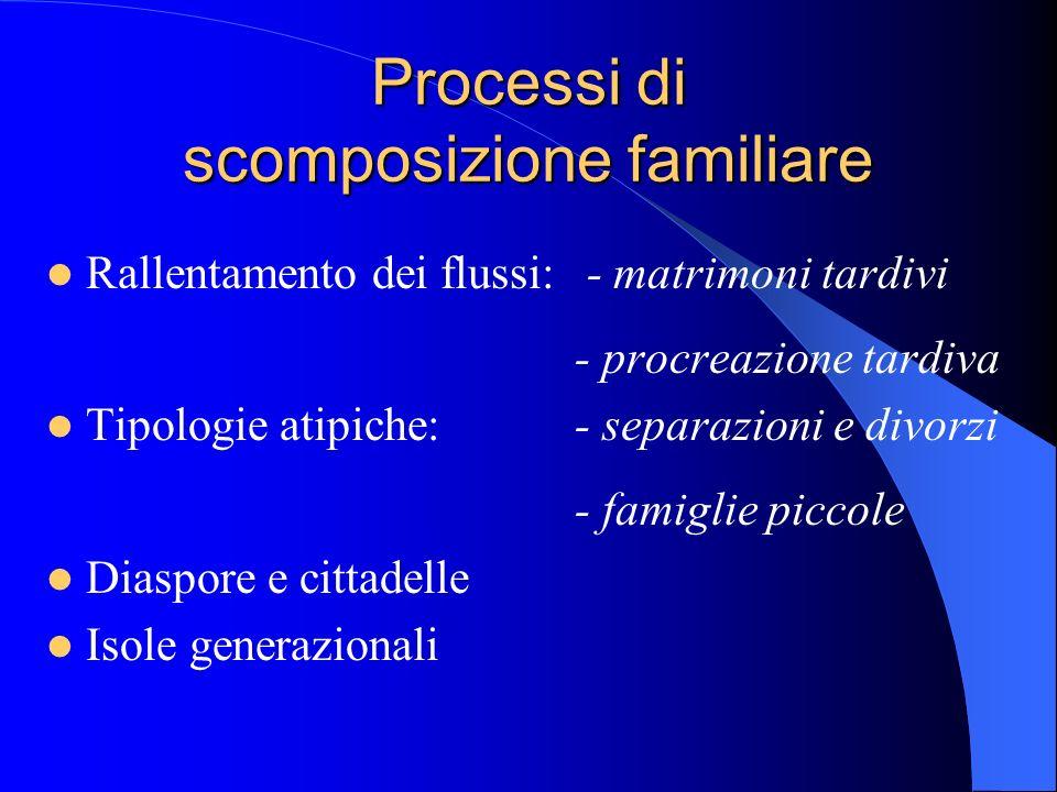 Processi di scomposizione familiare Rallentamento dei flussi: - matrimoni tardivi - procreazione tardiva Tipologie atipiche:- separazioni e divorzi -