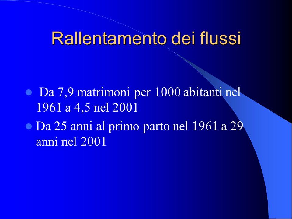 Rallentamento dei flussi Da 7,9 matrimoni per 1000 abitanti nel 1961 a 4,5 nel 2001 Da 25 anni al primo parto nel 1961 a 29 anni nel 2001