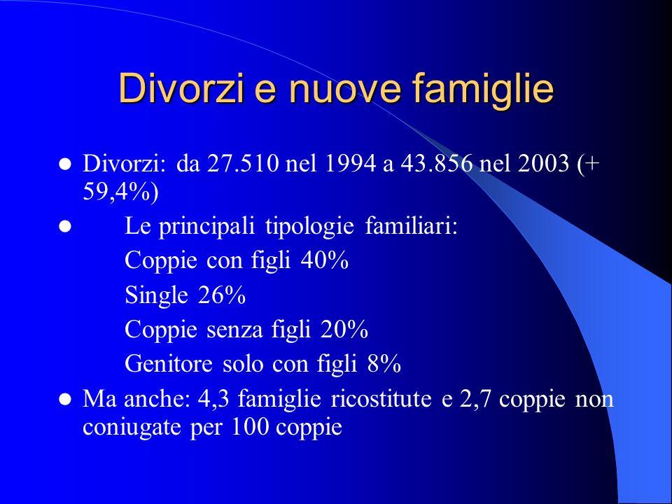 Divorzi e nuove famiglie Divorzi: da 27.510 nel 1994 a 43.856 nel 2003 (+ 59,4%) Le principali tipologie familiari: Coppie con figli 40% Single 26% Co