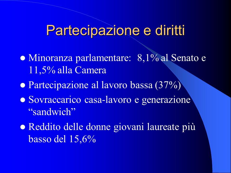 Partecipazione e diritti Minoranza parlamentare: 8,1% al Senato e 11,5% alla Camera Partecipazione al lavoro bassa (37%) Sovraccarico casa-lavoro e ge