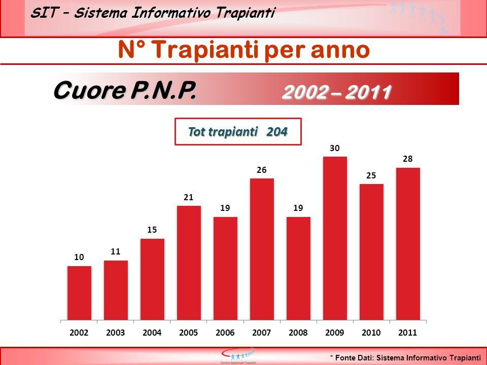 SIT – Sistema Informativo Trapianti N° Trapianti per anno Cuore P.N.P.