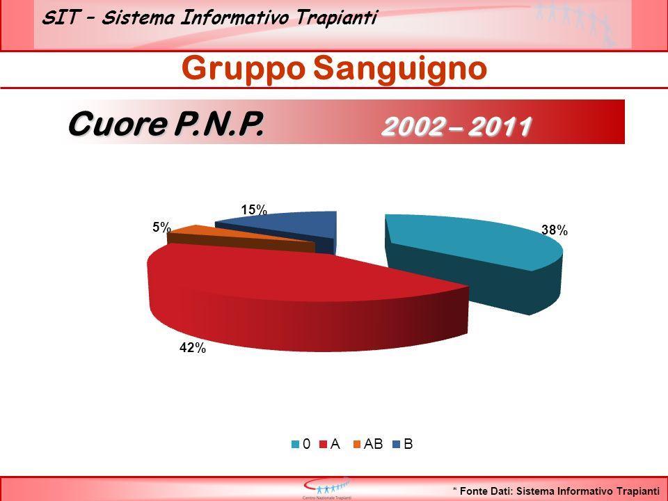 SIT – Sistema Informativo Trapianti Gruppo Sanguigno * Fonte Dati: Sistema Informativo Trapianti Cuore P.N.P.
