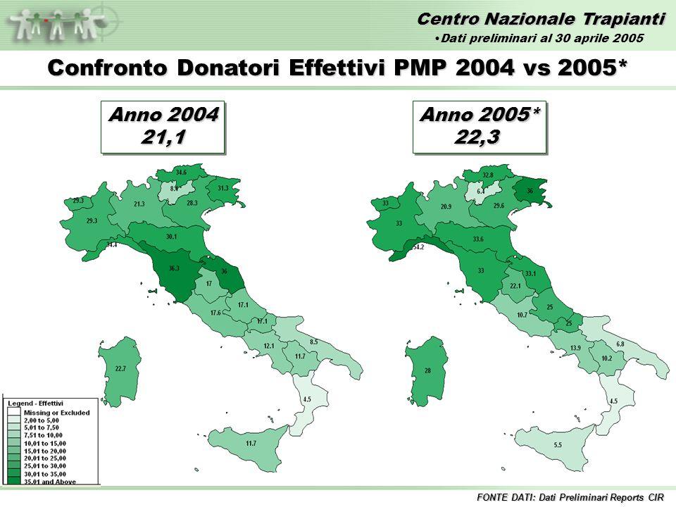 Centro Nazionale Trapianti Anno 2004 21,1 21,1 Confronto Donatori Effettivi PMP 2004 vs 2005* Anno 2005* 22,3 22,3 FONTE DATI: Dati Preliminari Report