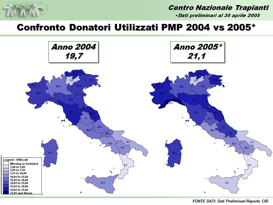 Centro Nazionale Trapianti Confronto Donatori Utilizzati PMP 2004 vs 2005* Anno 2004 19,7 19,7 Anno 2005* 21,1 21,1 FONTE DATI: Dati Preliminari Reports CIR Dati preliminari al 30 aprile 2005