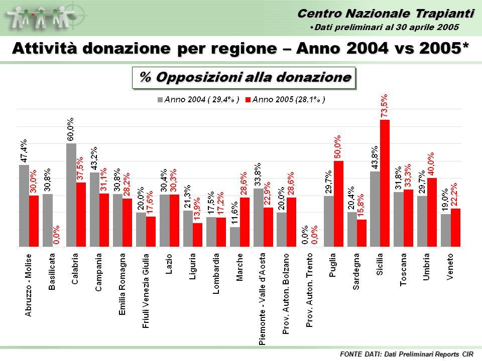Centro Nazionale Trapianti Attività donazione per regione – Anno 2004 vs 2005* % Opposizioni alla donazione FONTE DATI: Dati Preliminari Reports CIR D