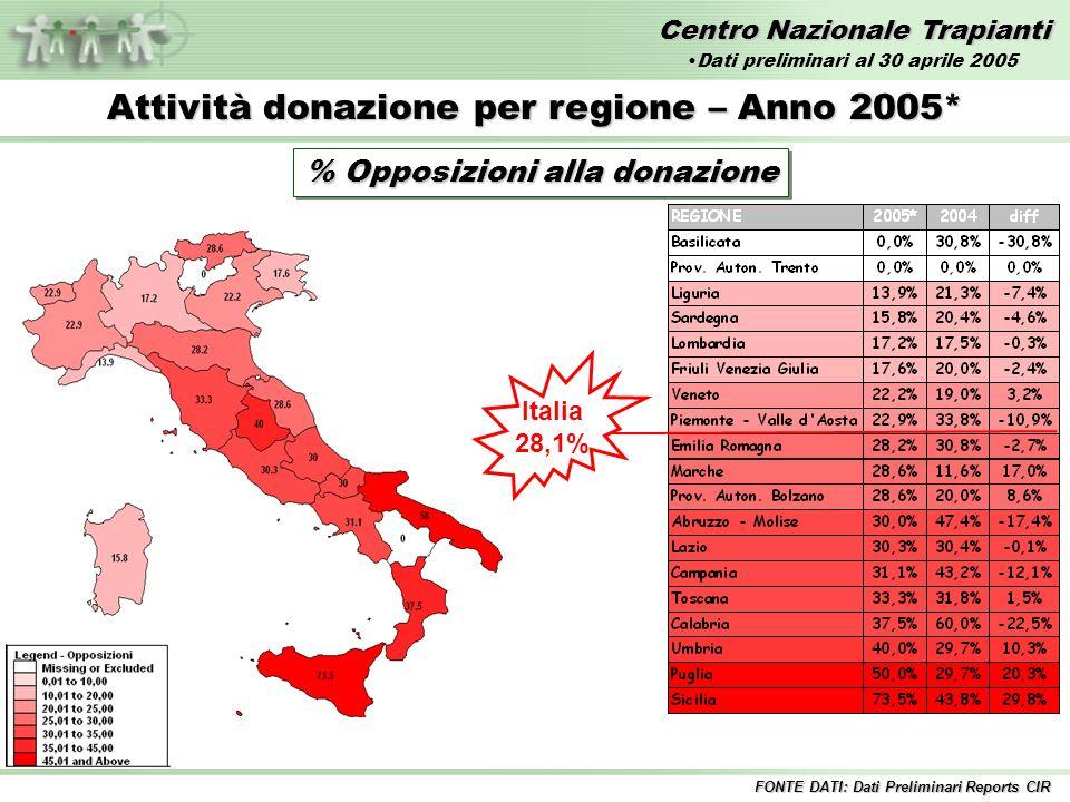 Centro Nazionale Trapianti Attività donazione per regione – Anno 2005* % Opposizioni alla donazione Italia 28,1% FONTE DATI: Dati Preliminari Reports CIR Dati preliminari al 30 aprile 2005