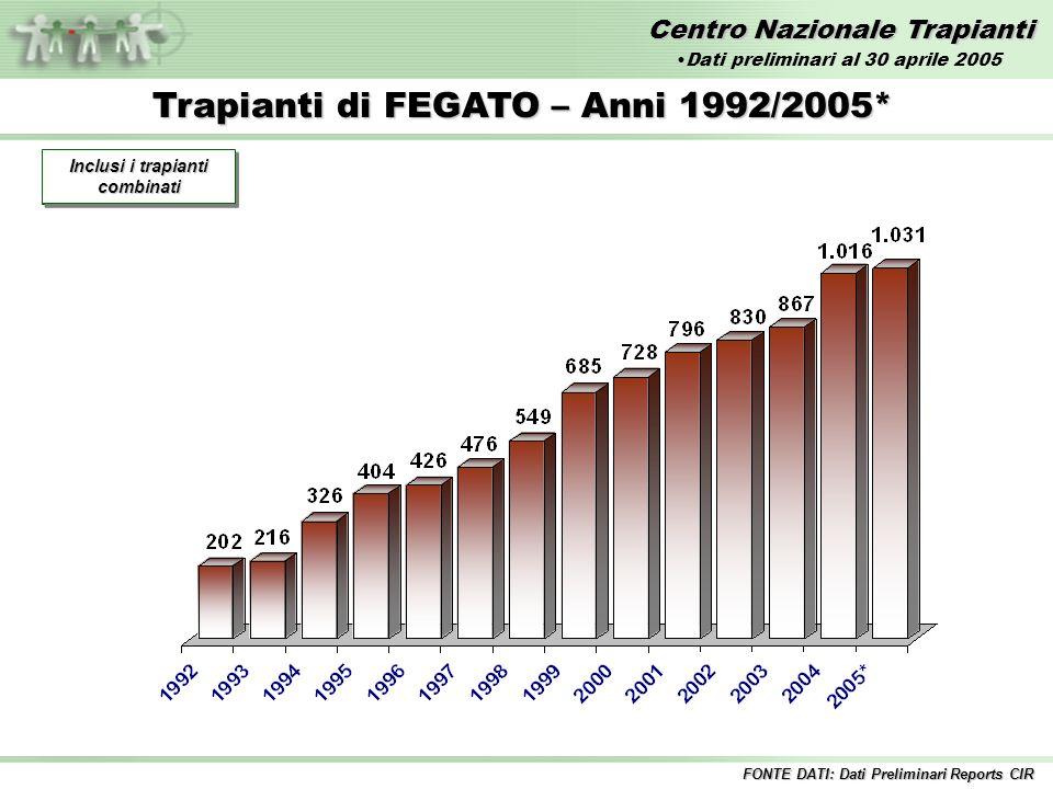 Centro Nazionale Trapianti Trapianti di FEGATO – Anni 1992/2005* Incluse tutte le combinazioni Inclusi i trapianti combinati FONTE DATI: Dati Preliminari Reports CIR Dati preliminari al 30 aprile 2005
