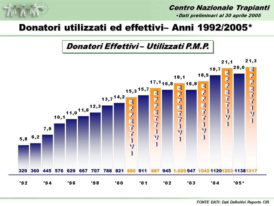 Centro Nazionale Trapianti Attività di donazione per regione – Anno 2004 vs 2005* Donatori Segnalati – Numero FONTE DATI: Dati Preliminari Reports CIR Dati preliminari al 30 aprile 2005