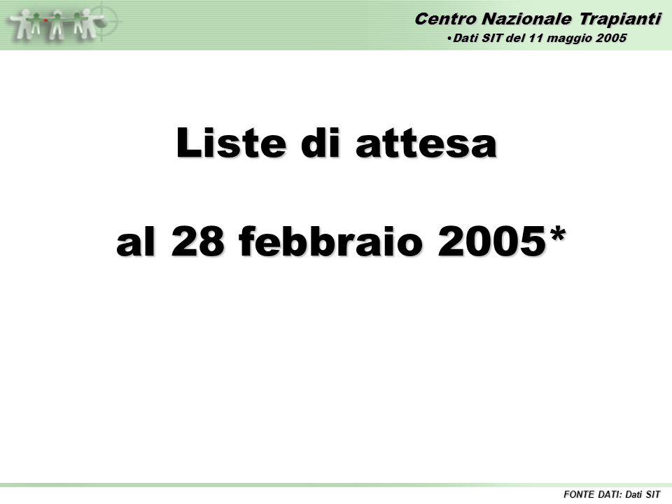 Centro Nazionale Trapianti Liste di attesa al 28 febbraio 2005* al 28 febbraio 2005* FONTE DATI: Dati SIT Dati SIT del 11 maggio 2005Dati SIT del 11 maggio 2005