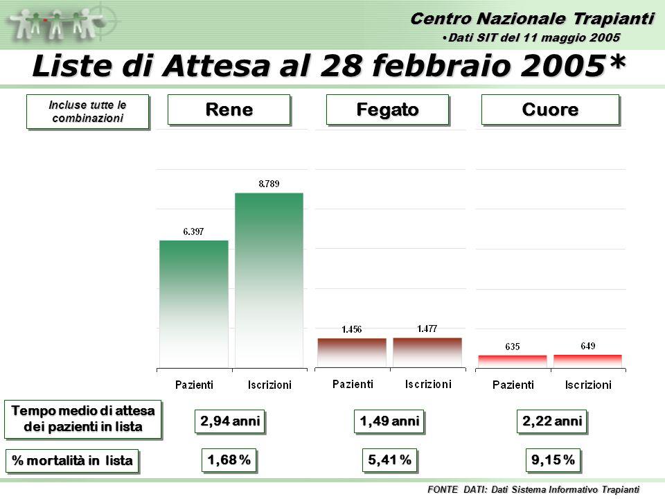 Centro Nazionale Trapianti ReneReneFegatoFegatoCuoreCuore Tempo medio di attesa dei pazienti in lista Tempo medio di attesa dei pazienti in lista 2,94 anni 2,22 anni 1,49 anni % mortalità in lista 1,68 % 5,41 % 9,15 % FONTE DATI: Dati Sistema Informativo Trapianti Incluse tutte le combinazioni Dati SIT del 11 maggio 2005Dati SIT del 11 maggio 2005 Liste di Attesa al 28 febbraio 2005*