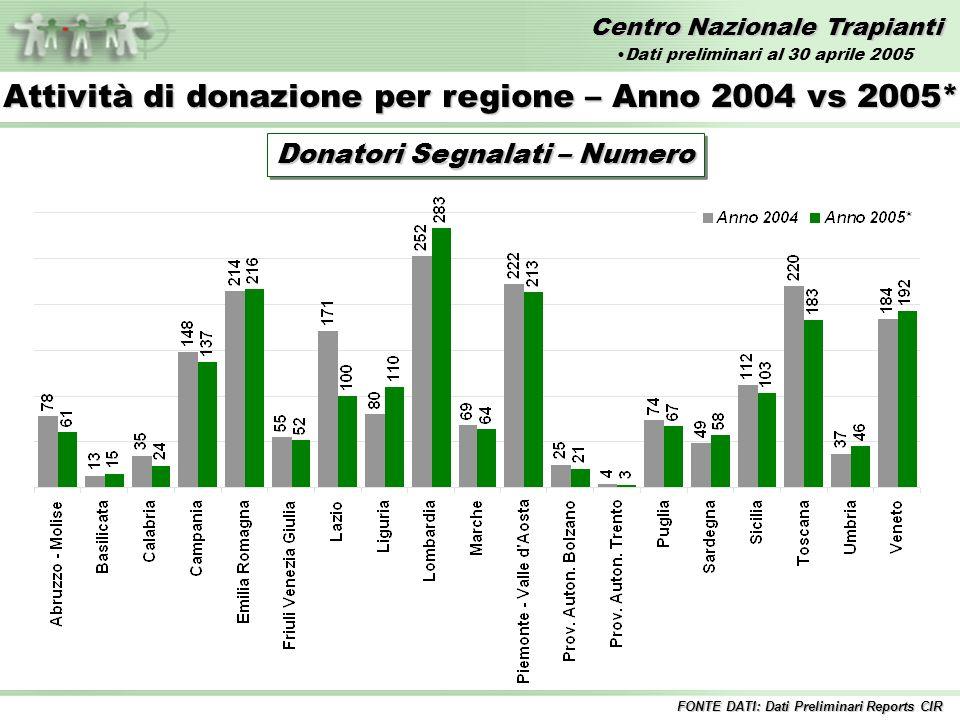 Centro Nazionale Trapianti Attività di donazione per regione – Anno 2004 vs 2005* Donatori Segnalati – Numero FONTE DATI: Dati Preliminari Reports CIR