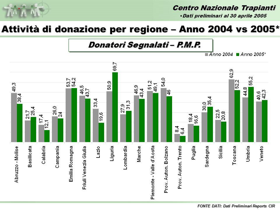 Centro Nazionale Trapianti Donatori Segnalati – P.M.P. Donatori Segnalati – P.M.P. Attività di donazione per regione – Anno 2004 vs 2005* FONTE DATI: