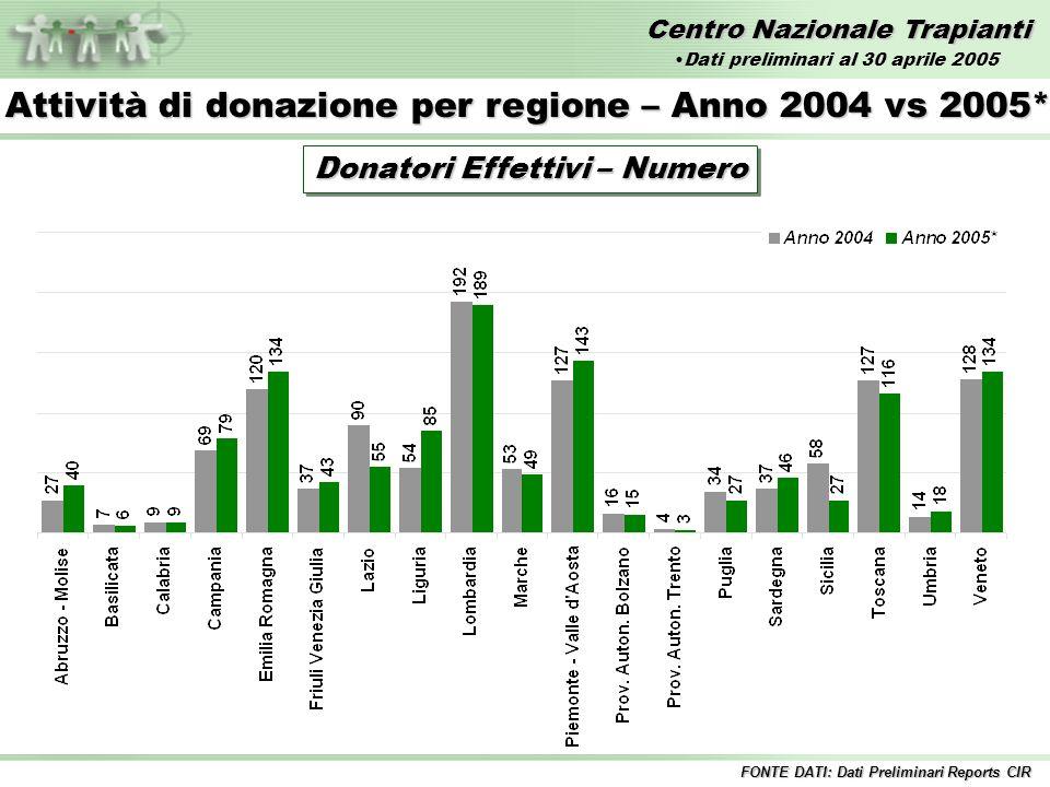Centro Nazionale Trapianti Attività di donazione per regione – Anno 2004 vs 2005* Donatori Effettivi – Numero FONTE DATI: Dati Preliminari Reports CIR Dati preliminari al 30 aprile 2005