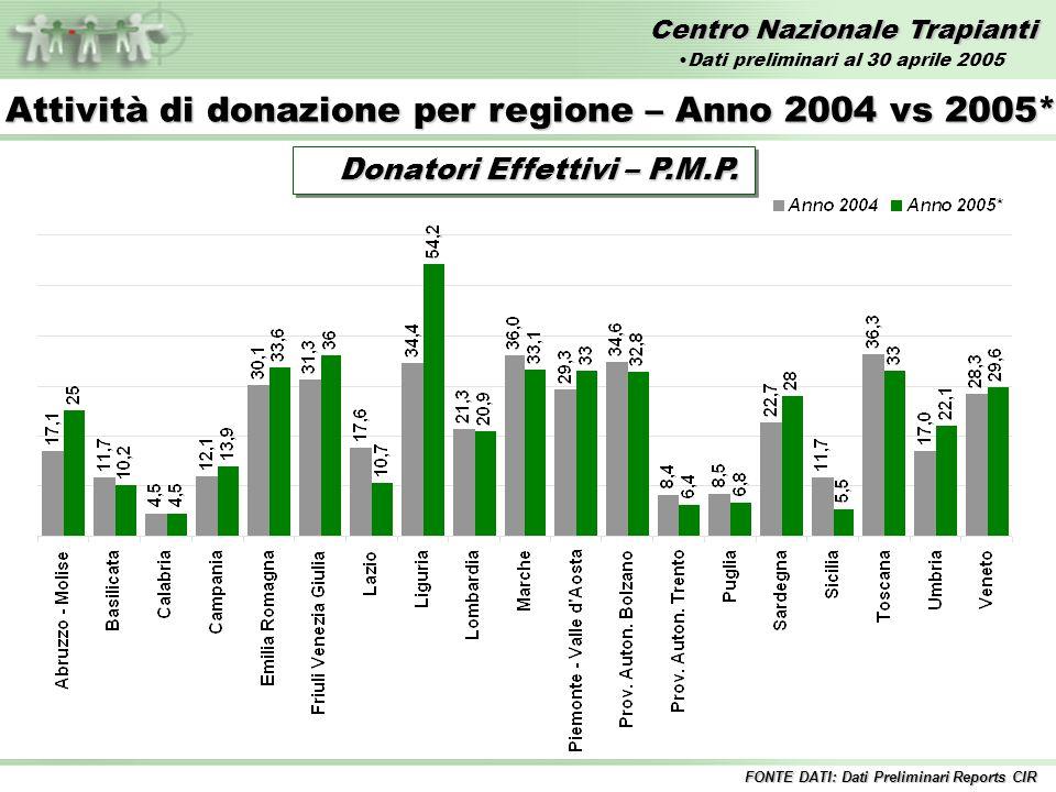 Centro Nazionale Trapianti Donatori Utilizzati - Numero Attività di donazione per regione – Anno 2004 vs 2005* FONTE DATI: Dati Preliminari Reports CIR Dati preliminari al 30 aprile 2005