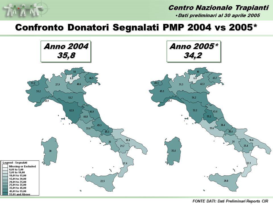 Centro Nazionale Trapianti Anno 2004 35,8 35,8 Confronto Donatori Segnalati PMP 2004 vs 2005* Anno 2005* 34,2 34,2 FONTE DATI: Dati Preliminari Reports CIR Dati preliminari al 30 aprile 2005