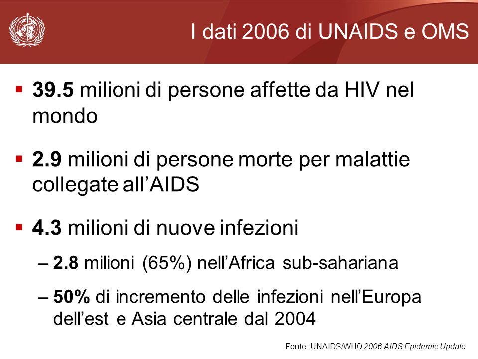 Le cifre globali Affetti da HIV Nuove infezioni 2006 Morti AIDS 2006 Prevalenza adulti % Africa sub-sahariana24.7 milioni2.8 milioni2.1 milioni5.9% Sud e Asia sud-orientale7.8 milioni860,000590,0000.6% Asia orientale750 000100,00043,0000.1% America latina1.7 milioni140,00065,0000.5% Nord America1.4 milioni43,00018,0000.8% Europa occidentale e centrale740 00022,00012,0000.3% Europa dellest e Asia centrale1.7 milioni270,00084,0000.9% Medio oriente e nord Africa460,00068,00036,0000.2% Caraibi250,00027,00019,0001.2% Oceania81,0007,1004,0000.4% Totale39.5 milioni4.3 milioni2.9 milioni1%