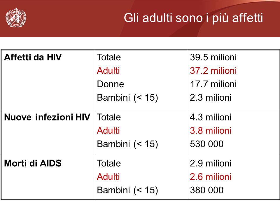 Gli adulti sono i più affetti Affetti da HIVTotale Adulti Donne Bambini (< 15) 39.5 milioni 37.2 milioni 17.7 milioni 2.3 milioni Nuove infezioni HIVT