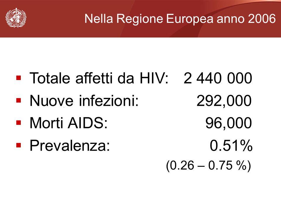 . Nella Regione Europea anno 2006 Totale affetti da HIV: 2 440 000 Nuove infezioni: 292,000 Morti AIDS: 96,000 Prevalenza: 0.51% (0.26 – 0.75 %)