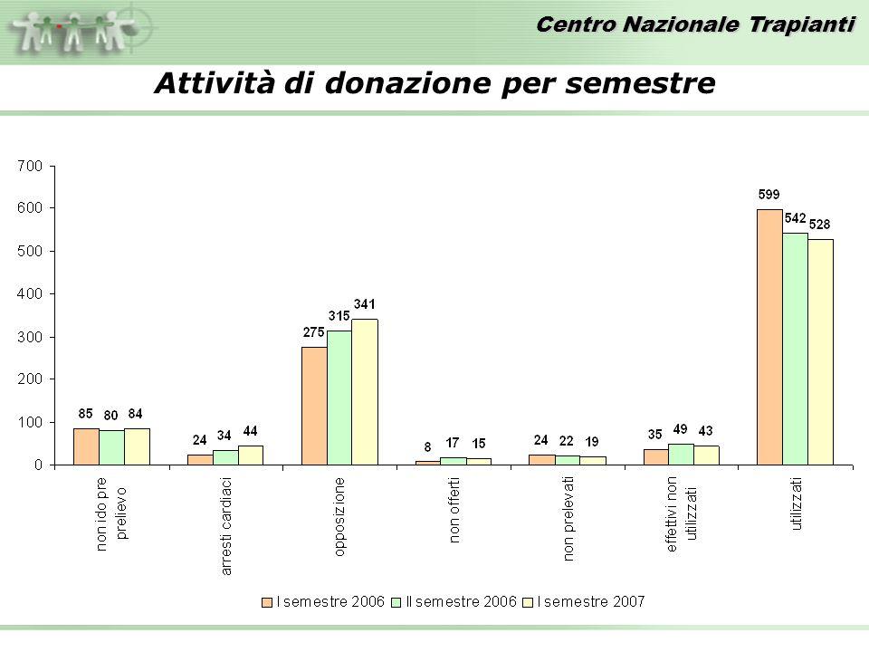 Attività di donazione per semestre