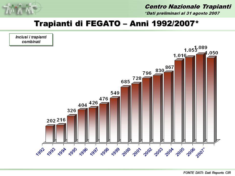 Centro Nazionale Trapianti Trapianti di FEGATO – Anni 1992/2007* Incluse tutte le combinazioni Inclusi i trapianti combinati FONTE DATI: Dati Reports CIR *Dati preliminari al 31 agosto 2007