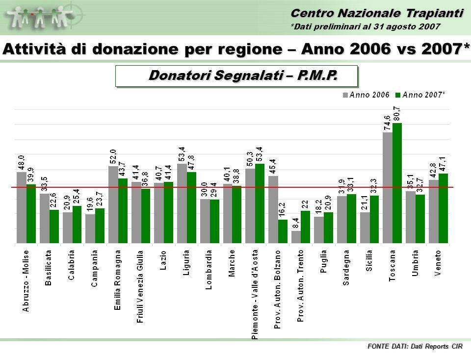 Centro Nazionale Trapianti AttivitàTrapianto Al 31 agosto 2007* FONTE DATI: Dati Reports CIR *Dati preliminari al 31 agosto 2007