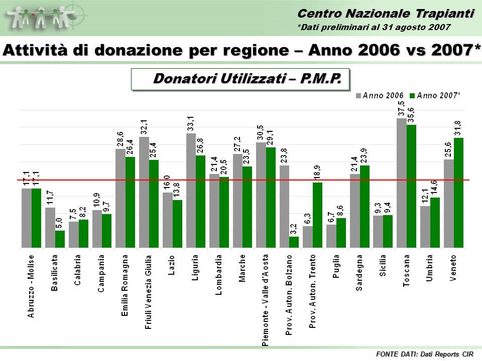 Centro Nazionale Trapianti Totale Trapianti – Anni 1992/2007* Inclusi i trapianti combinati FONTE DATI: Dati Reports CIR *Dati preliminari al 31 agosto 2007