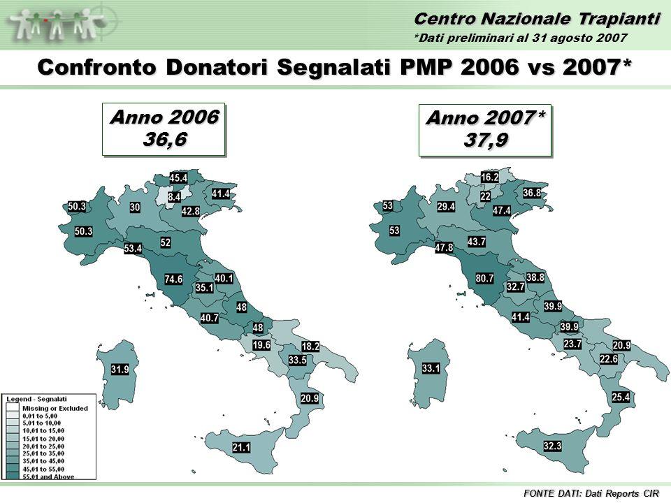Centro Nazionale Trapianti Confronto Donatori Segnalati PMP 2006 vs 2007* FONTE DATI: Dati Reports CIR Anno 2006 36,6 36,6 Anno 2007* 37,9 37,9 *Dati preliminari al 31 agosto 2007