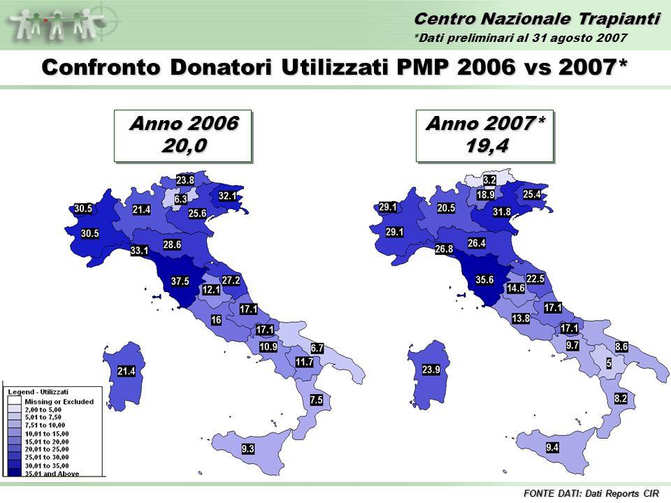 Centro Nazionale Trapianti Confronto Donatori Utilizzati PMP 2006 vs 2007* FONTE DATI: Dati Reports CIR Anno 2006 20,0 Anno 2007* 19,4 *Dati preliminari al 31 agosto 2007