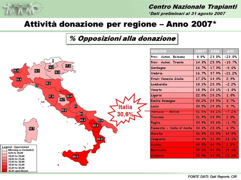 Centro Nazionale Trapianti Attività donazione per regione – Anno 2007* % Opposizioni alla donazione Italia 30,6% FONTE DATI: Dati Reports CIR *Dati preliminari al 31 agosto 2007