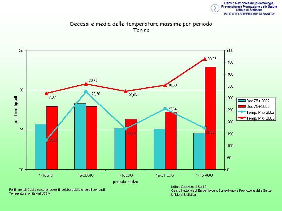 Decessi e media delle temperature massime per periodo Torino Centro Nazionale di Epidemiologia, Prevenzione e Promozione della Salute Ufficio di Stati