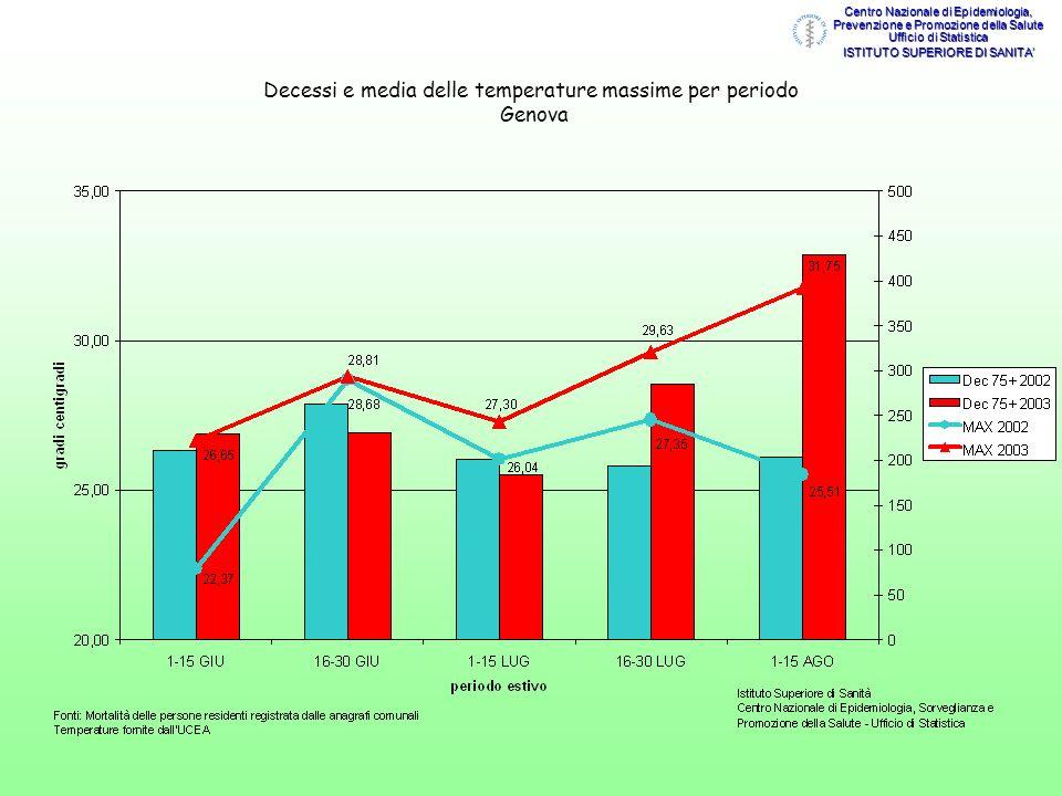 Decessi e media delle temperature massime per periodo Genova Centro Nazionale di Epidemiologia, Prevenzione e Promozione della Salute Ufficio di Stati