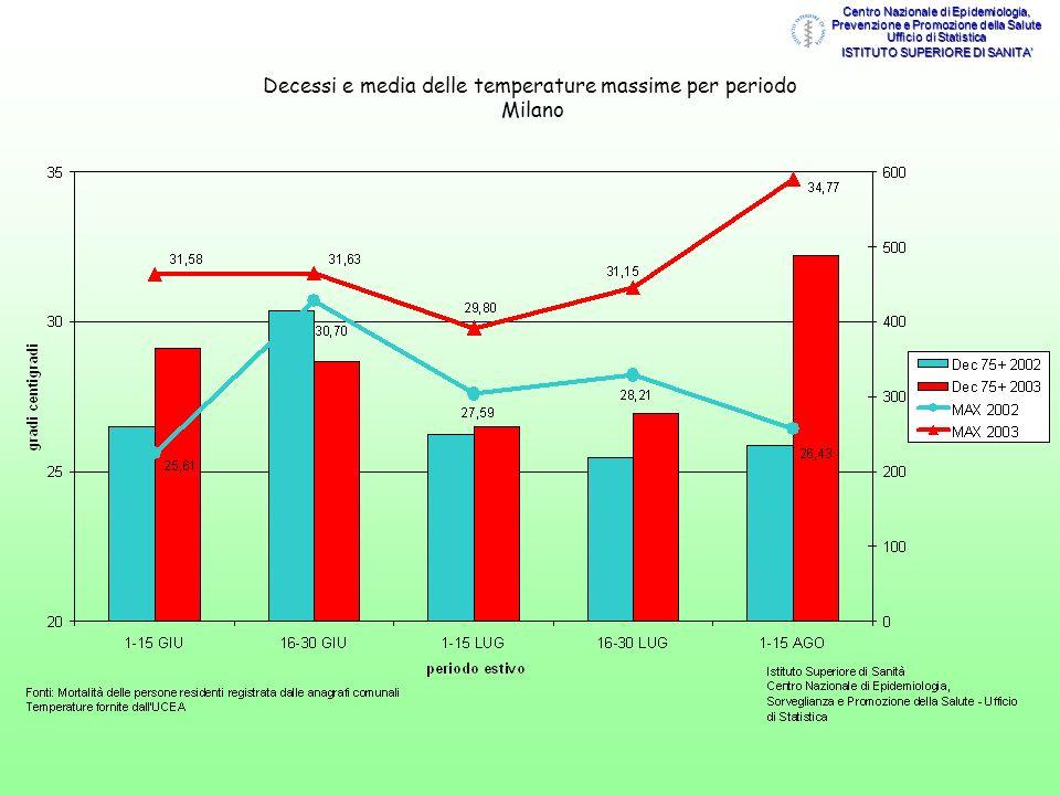 Decessi e media delle temperature massime per periodo Milano Centro Nazionale di Epidemiologia, Prevenzione e Promozione della Salute Ufficio di Stati