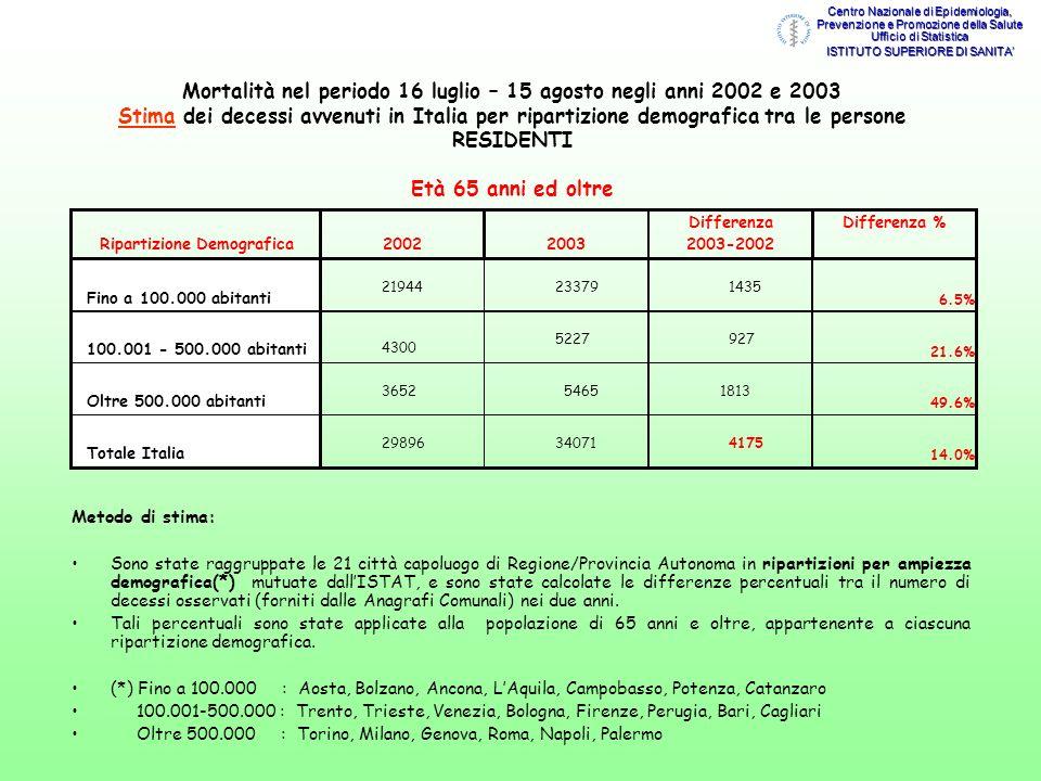 Mortalità nel periodo 16 luglio – 15 agosto negli anni 2002 e 2003 Stima dei decessi avvenuti in Italia per ripartizione demografica tra le persone RE