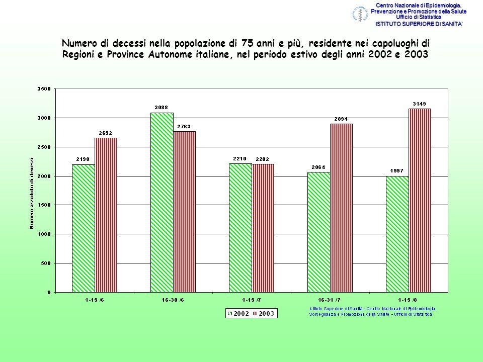 Numero di decessi nella popolazione di 65 anni e più, residente nei capoluoghi di Regioni e Province Autonome italiane, nel periodo estivo degli anni 2002 e 2003 Centro Nazionale di Epidemiologia, Prevenzione e Promozione della Salute Ufficio di Statistica ISTITUTO SUPERIORE DI SANITA