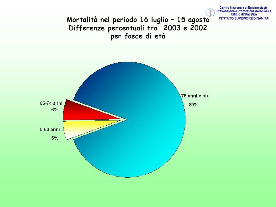 Mortalità nel periodo 16 luglio – 15 agosto Differenze percentuali tra 2003 e 2002 per fasce di età Centro Nazionale di Epidemiologia, Prevenzione e P