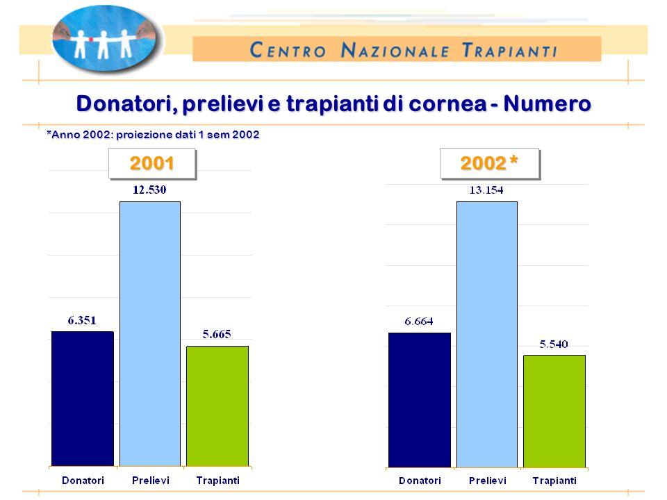 *Anno 2002: proiezione dati 1 sem 2002 Donatori, prelievi e trapianti di cornea - Numero 2001 2001 2002 * 2002 *