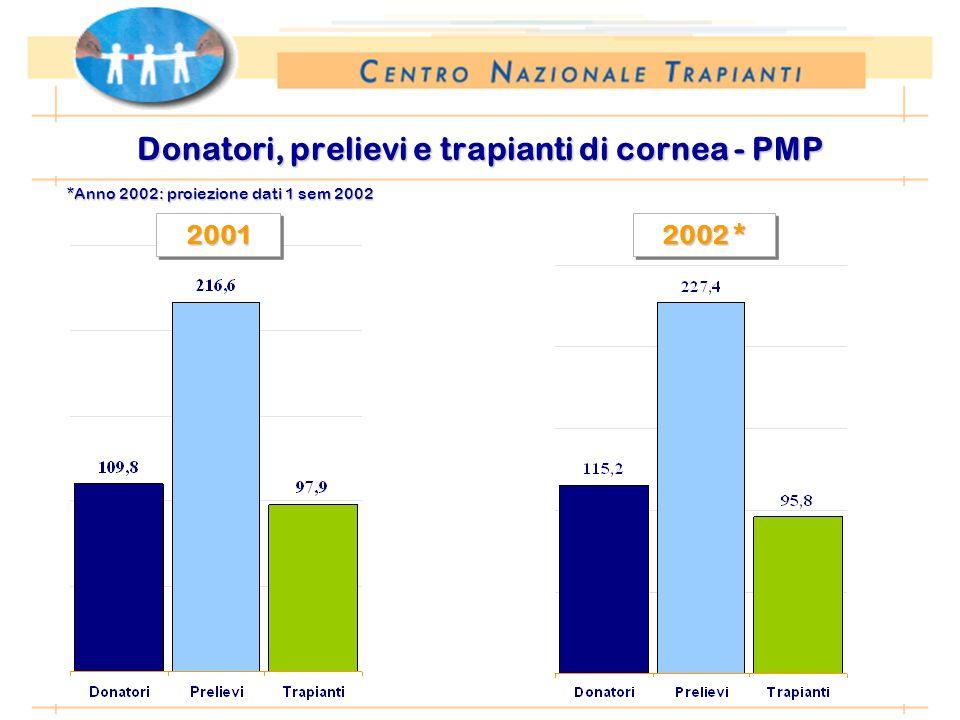 *Anno 2002: proiezione dati 1 sem 2002 Donatori, prelievi e trapianti di cornea - PMP 2001 2001 2002 * 2002 *