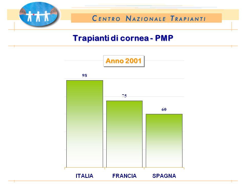 *Anno 2002: proiezione dati 1 sem 2002 Trapianti di cornea - PMP Anno 2001