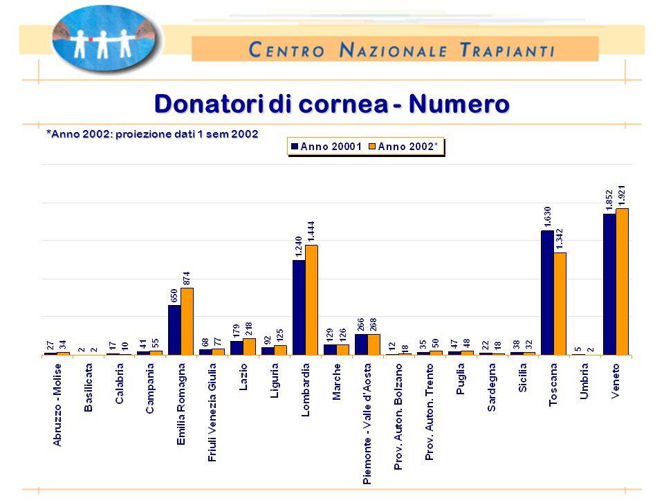 *Anno 2002: proiezione dati 1 sem 2002 Donatori di cornea - Numero