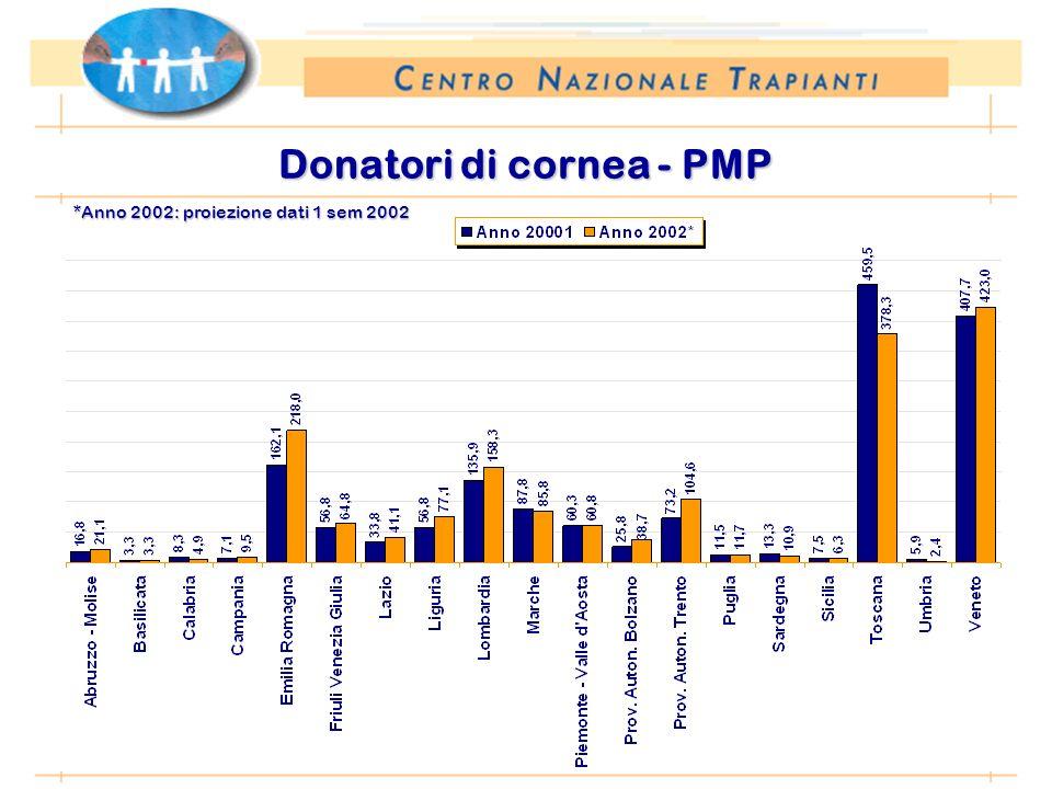 *Anno 2002: proiezione dati 1 sem 2002 Donatori di cornea - PMP