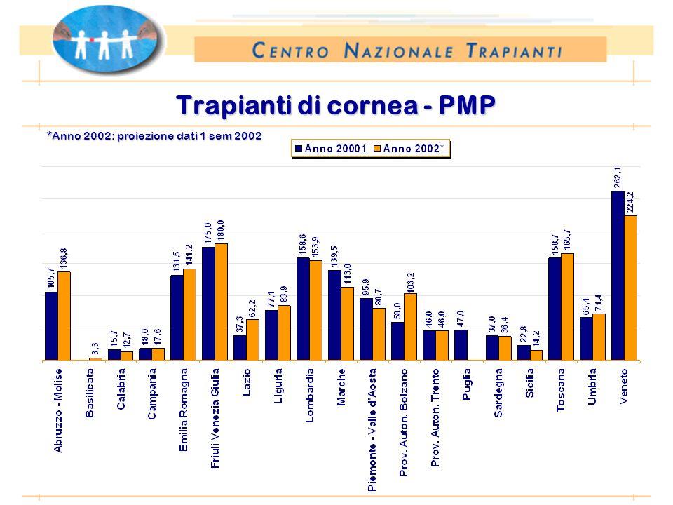 *Anno 2002: proiezione dati 1 sem 2002 Trapianti di cornea - PMP