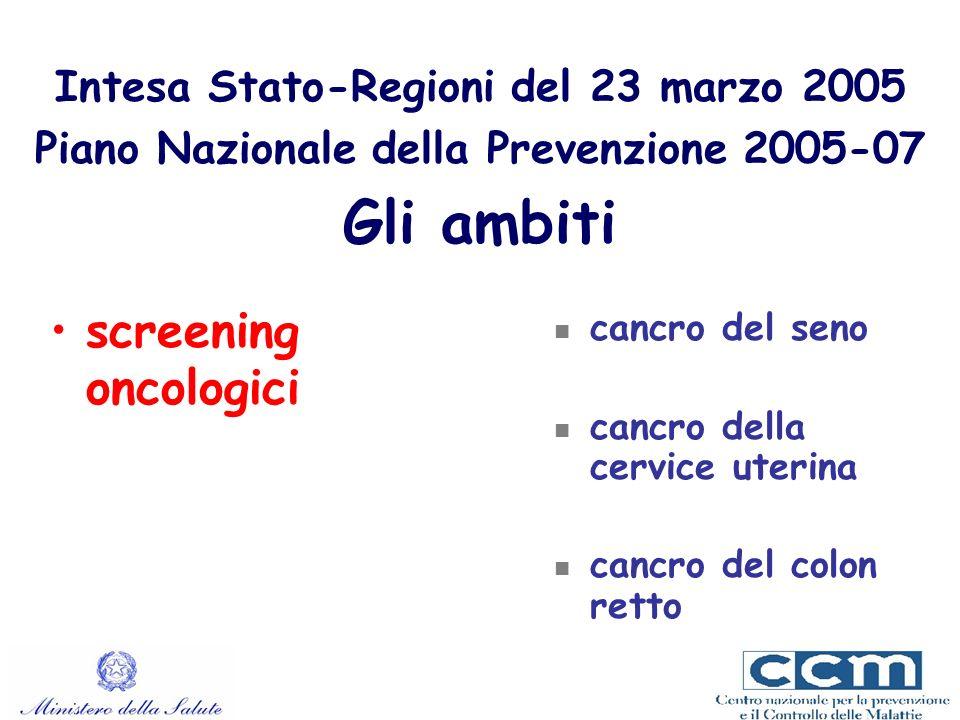screening oncologici Intesa Stato-Regioni del 23 marzo 2005 Piano Nazionale della Prevenzione 2005-07 Gli ambiti cancro del seno cancro della cervice uterina cancro del colon retto