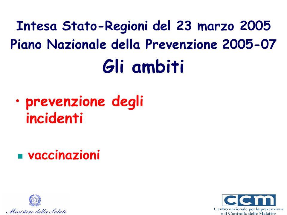 prevenzione degli incidenti Intesa Stato-Regioni del 23 marzo 2005 Piano Nazionale della Prevenzione 2005-07 Gli ambiti vaccinazioni