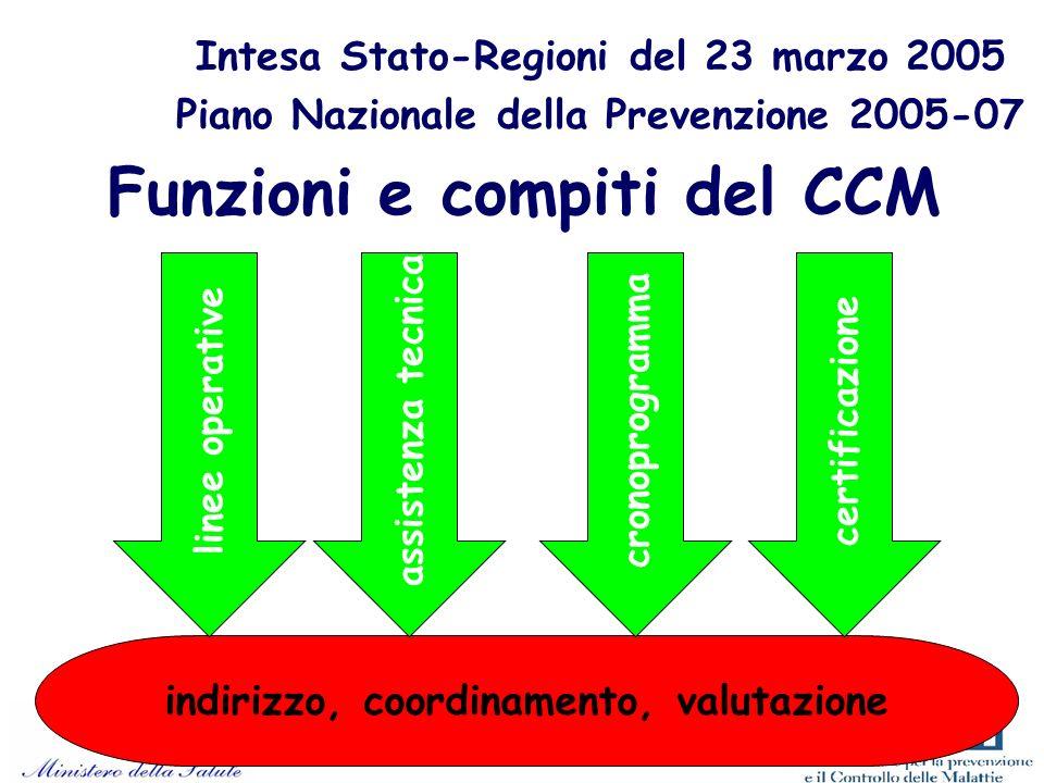 Intesa Stato-Regioni del 23 marzo 2005 Piano Nazionale della Prevenzione 2005-07 Funzioni e compiti del CCM indirizzo, coordinamento, valutazione linee operativeassistenza tecnicacronoprogrammacertificazione