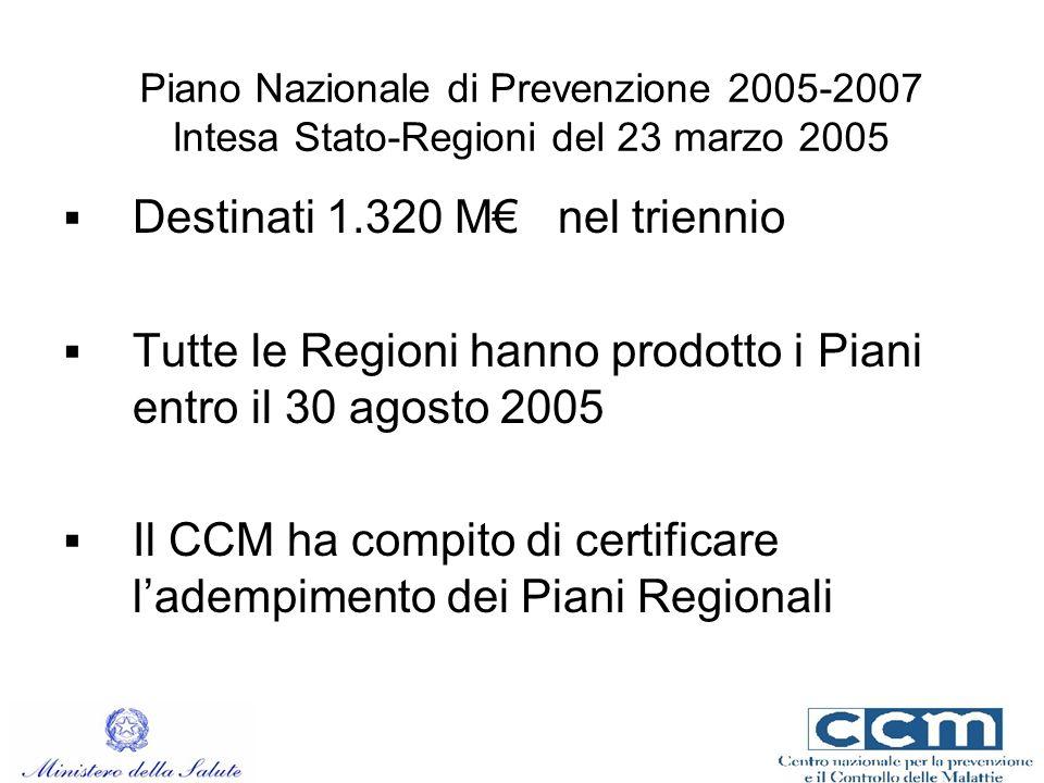 Piano Nazionale di Prevenzione 2005-2007 Intesa Stato-Regioni del 23 marzo 2005 Destinati 1.320 M nel triennio Tutte le Regioni hanno prodotto i Piani entro il 30 agosto 2005 Il CCM ha compito di certificare ladempimento dei Piani Regionali