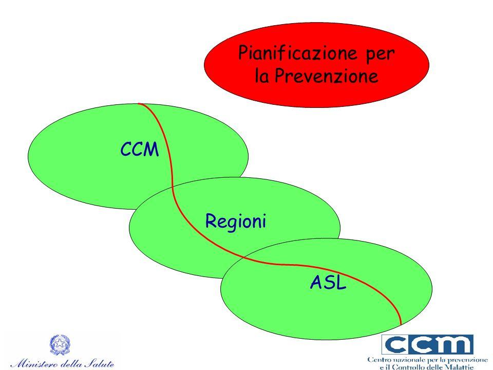 Pianificazione per la Prevenzione CCM Regioni ASL