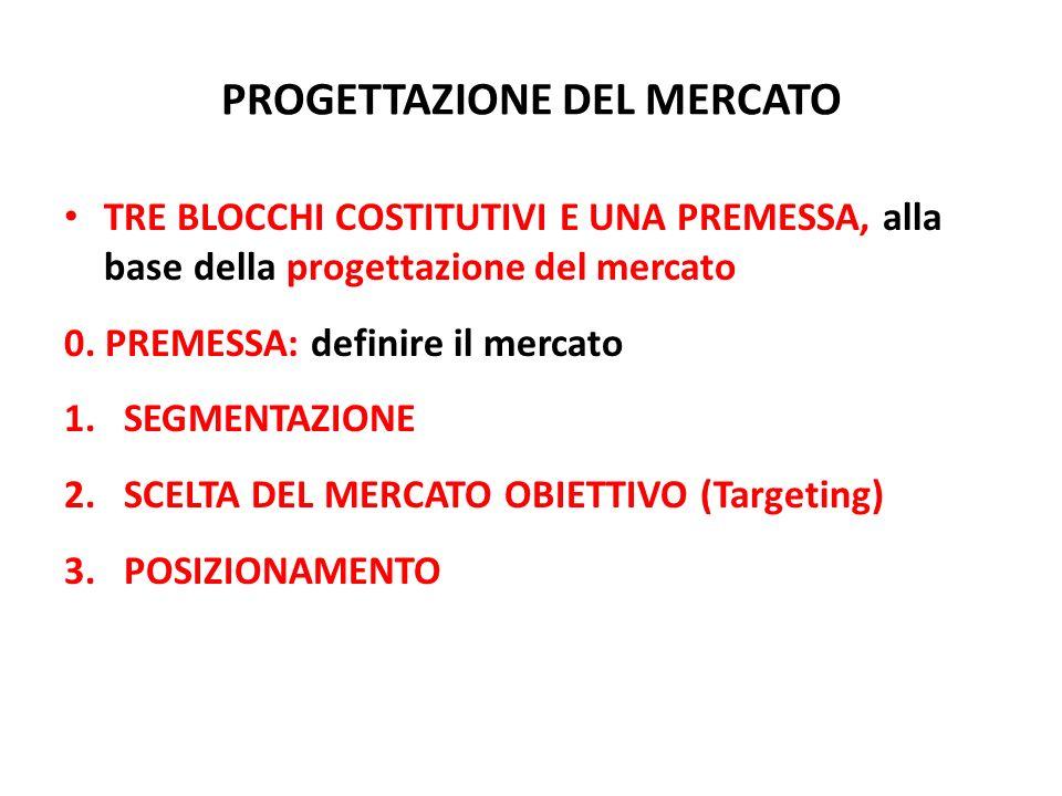 PROGETTAZIONE DEL MERCATO TRE BLOCCHI COSTITUTIVI E UNA PREMESSA, alla base della progettazione del mercato 0. PREMESSA: definire il mercato 1.SEGMENT