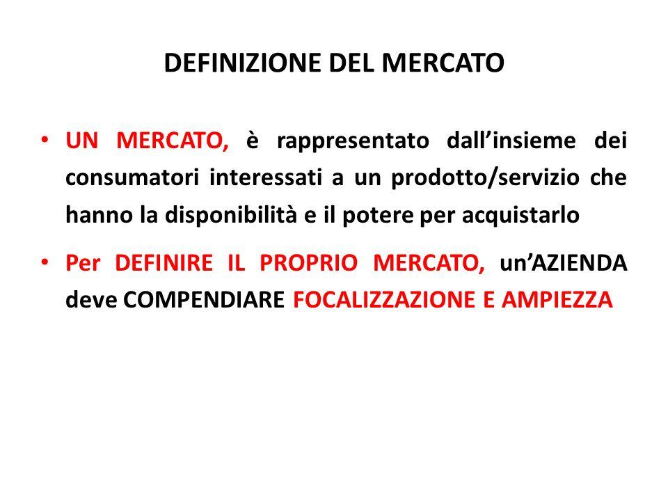 DEFINIZIONE DEL MERCATO UN MERCATO, è rappresentato dallinsieme dei consumatori interessati a un prodotto/servizio che hanno la disponibilità e il pot