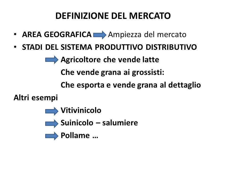 DEFINIZIONE DEL MERCATO AREA GEOGRAFICA Ampiezza del mercato STADI DEL SISTEMA PRODUTTIVO DISTRIBUTIVO Agricoltore che vende latte Che vende grana ai
