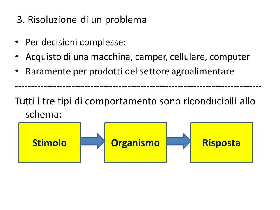 3. Risoluzione di un problema Per decisioni complesse: Acquisto di una macchina, camper, cellulare, computer Raramente per prodotti del settore agroal